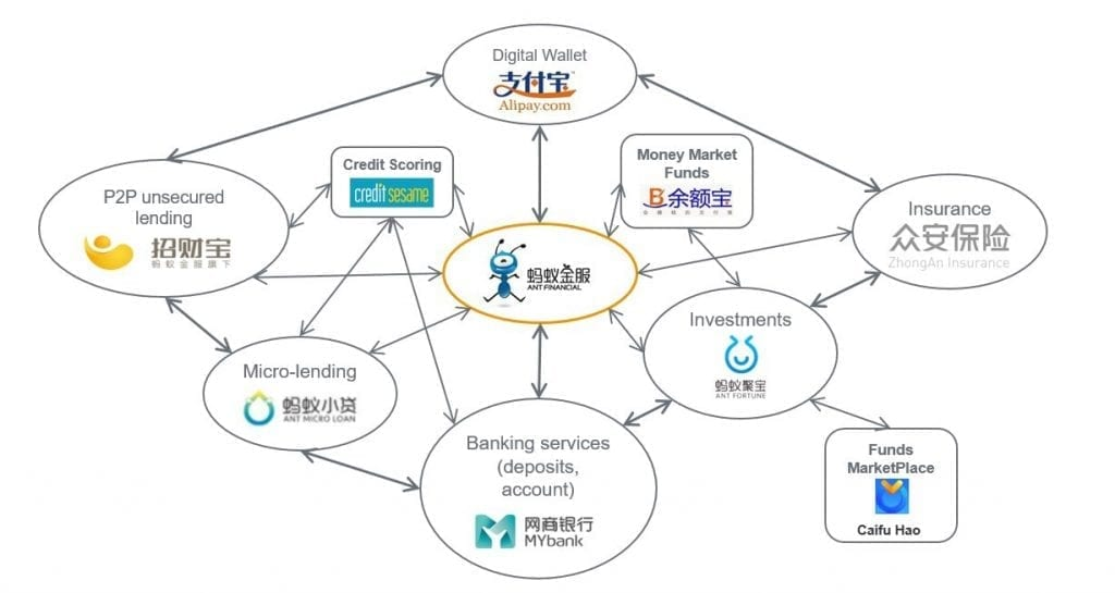 Ant Financial Holding Company