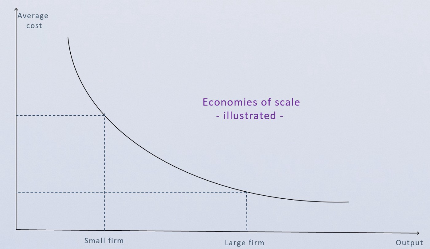 Economies of Scale Illustrated
