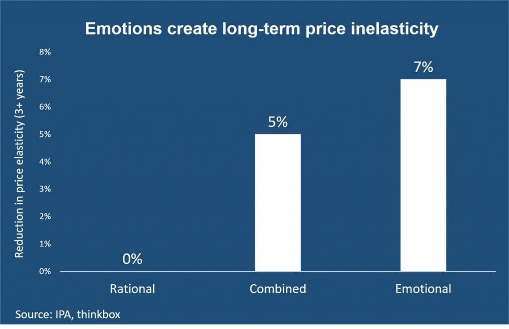 Emotions and pricing