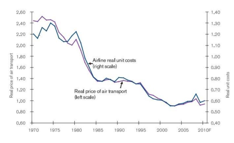 The real cost of air transport has more than halved over the last 40 decades